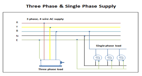 Single Phase & Three Phase Supply – Electrical Wave