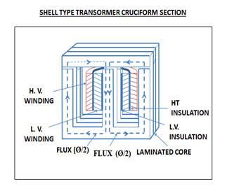 Transformer – Electrical Wave