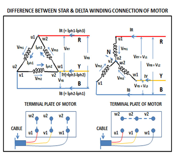 DIFFERENCE BETWEEN STAR & DELTA CONNECTION WINDING – Electrical Wave