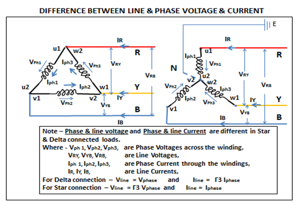 Electrical Power – Electrical Wave
